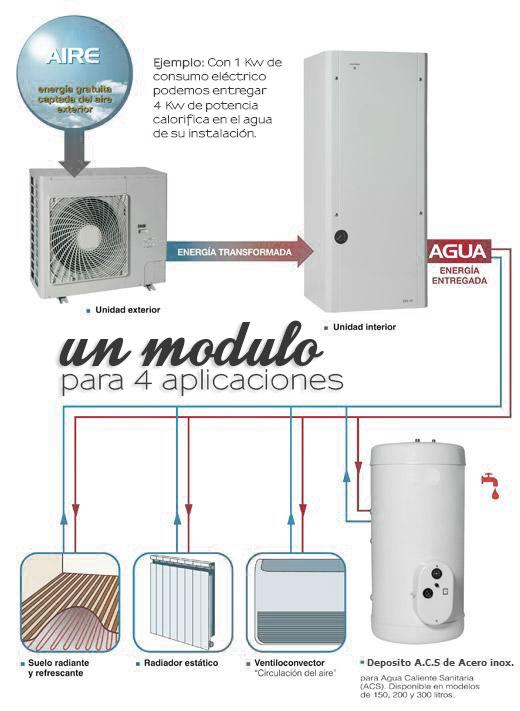 Aerotermia gran rendimiento espacio m nimo mallorcasolar for Calefaccion bomba de calor radiadores